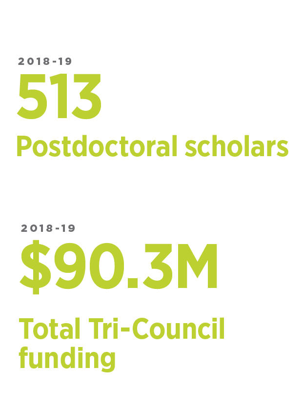 513 Postdocs, 90.3M Total Tri-Council funding
