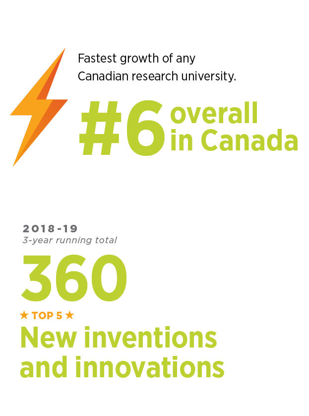 6 overall in Canada, 360 new inventions and innovations