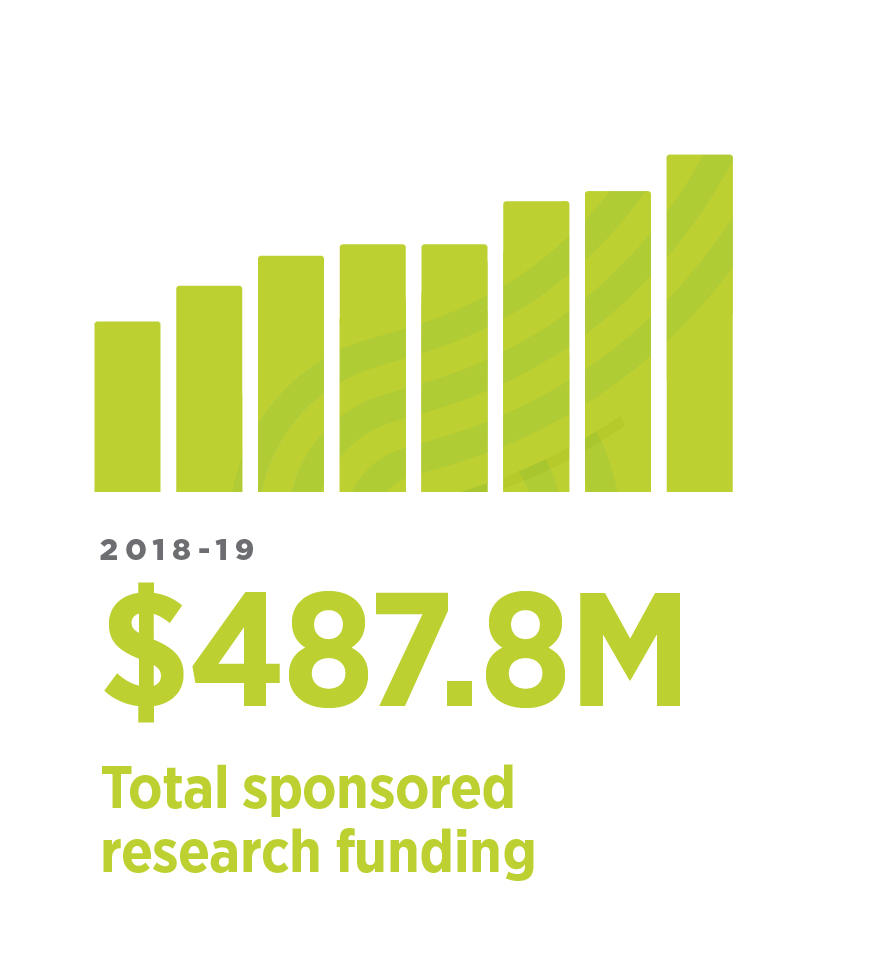 Total sponsored research income