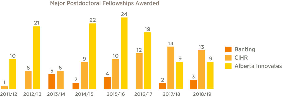 Fellowships Graphics